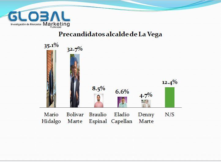 Mario Hidalgo encabeza encuesta para ganar candidatura alcalde de La Vega